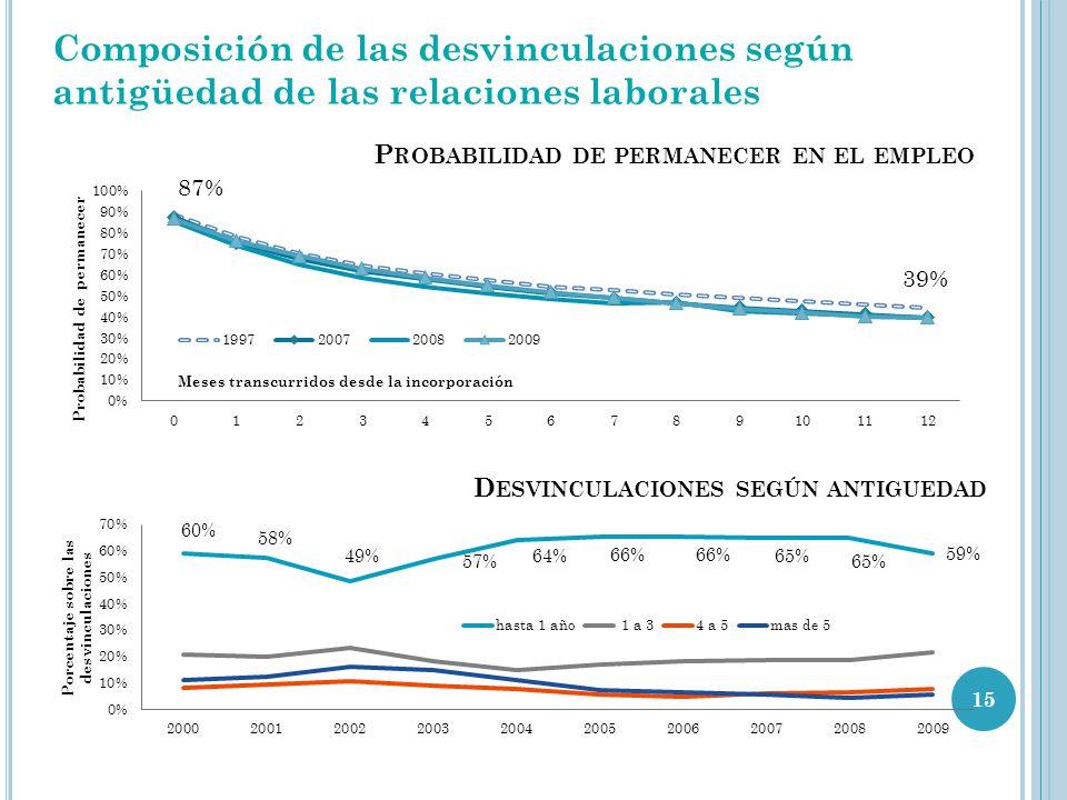 15 39% Composición de las desvinculaciones según antigüedad de las relaciones laborales