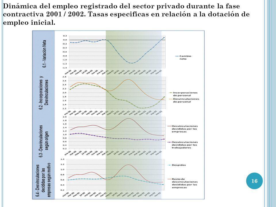 16 Dinámica del empleo registrado del sector privado durante la fase contractiva 2001 / 2002. Tasas especificas en relación a la dotación de empleo in
