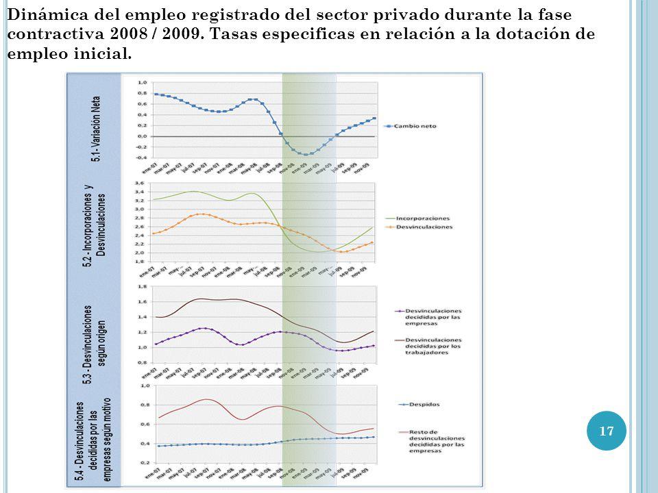 17 Dinámica del empleo registrado del sector privado durante la fase contractiva 2008 / 2009. Tasas especificas en relación a la dotación de empleo in