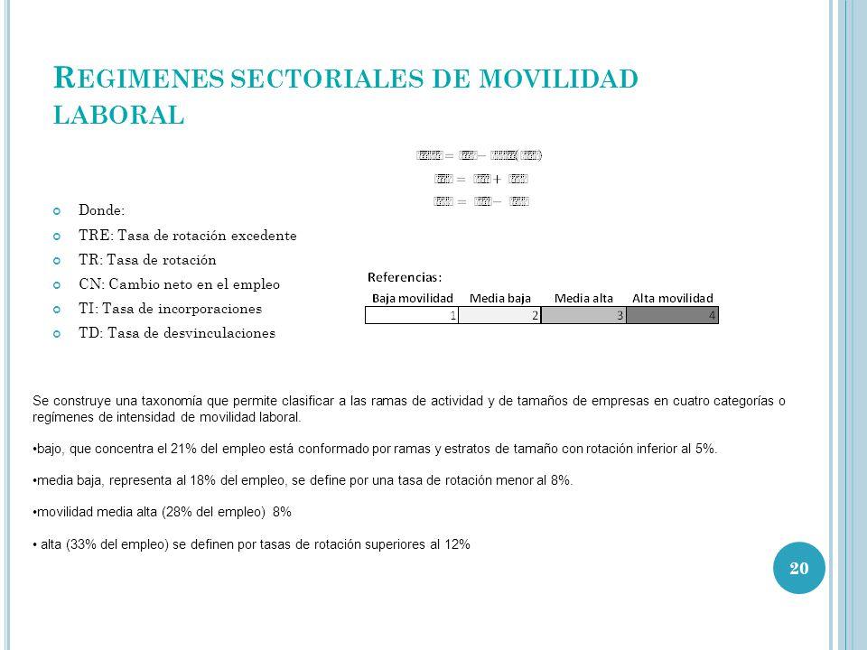 R EGIMENES SECTORIALES DE MOVILIDAD LABORAL Donde: TRE: Tasa de rotación excedente TR: Tasa de rotación CN: Cambio neto en el empleo TI: Tasa de incor