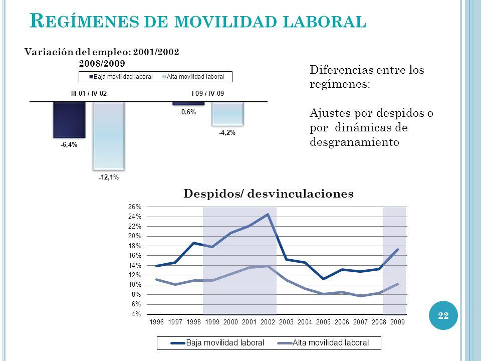 22 R EGÍMENES DE MOVILIDAD LABORAL Diferencias entre los regímenes: Ajustes por despidos o por dinámicas de desgranamiento