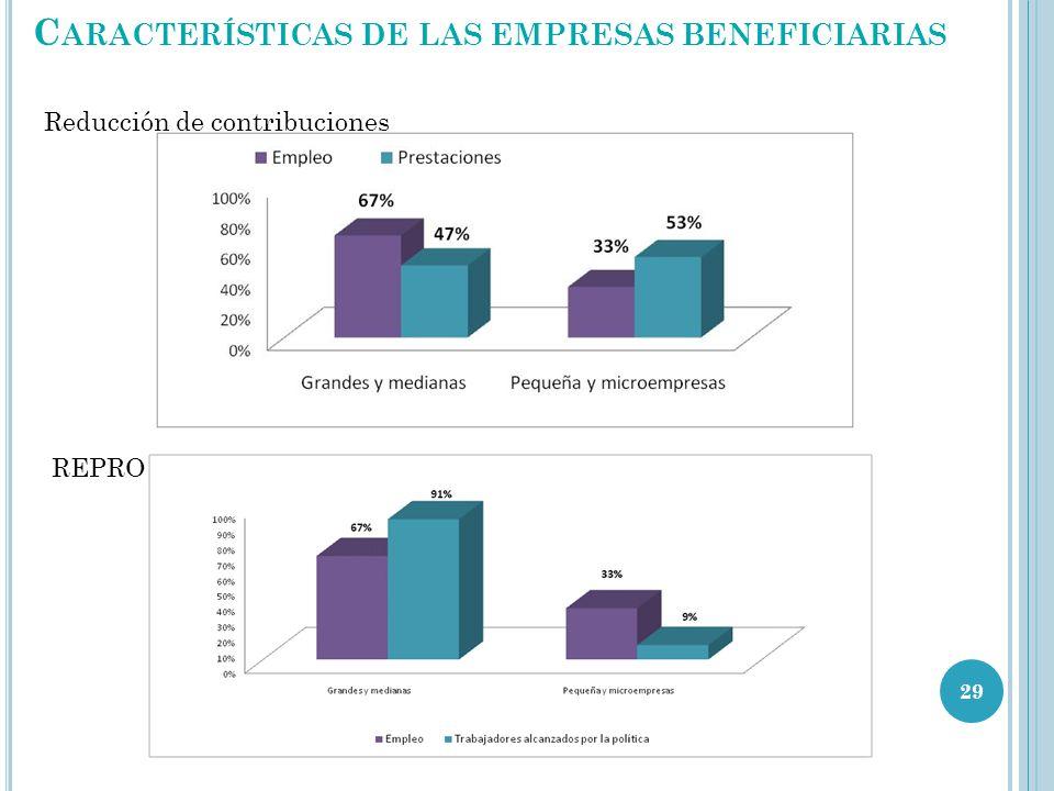 C ARACTERÍSTICAS DE LAS EMPRESAS BENEFICIARIAS 29 Reducción de contribuciones REPRO