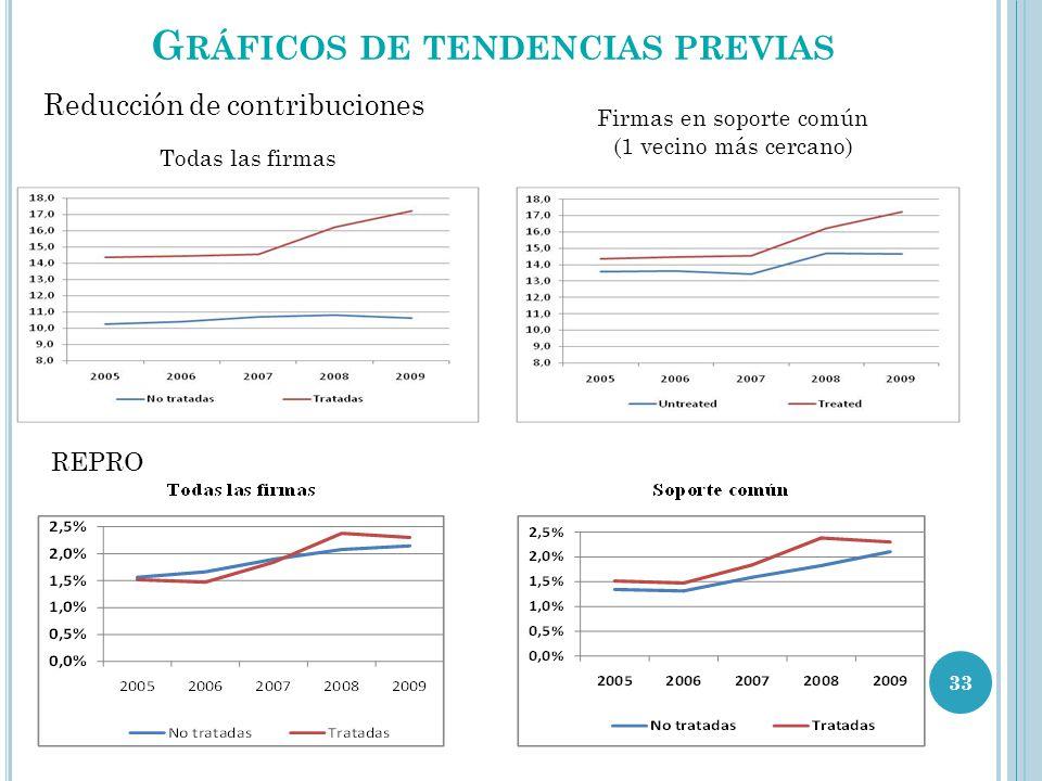 G RÁFICOS DE TENDENCIAS PREVIAS 33 Todas las firmas Firmas en soporte común (1 vecino más cercano) Reducción de contribuciones REPRO