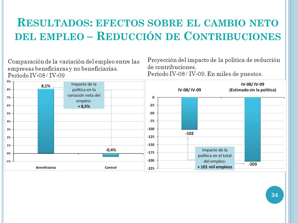 R ESULTADOS : EFECTOS SOBRE EL CAMBIO NETO DEL EMPLEO – R EDUCCIÓN DE C ONTRIBUCIONES Comparación de la variación del empleo entre las empresas beneficiaras y no beneficiarias.