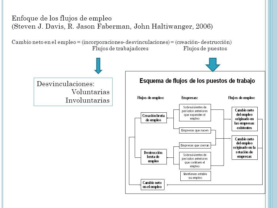 Enfoque de los flujos de empleo (Steven J. Davis, R. Jason Faberman, John Haltiwanger, 2006) Cambio neto en el empleo = (incorporaciones- desvinculaci