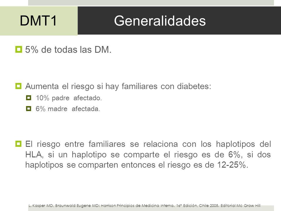 Generalidades 5% de todas las DM. Aumenta el riesgo si hay familiares con diabetes: 10% padre afectado. 6% madre afectada. El riesgo entre familiares