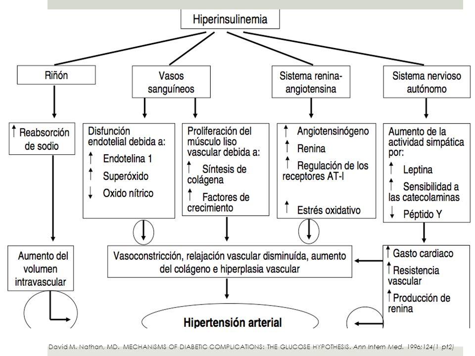 Nefropatía Presencia de proteinuria (>200 mg/lt de orina o > 300 mg en 24 hrs) o elevación de la creatinina plasmática (> 1.3mg/dl en 1.5 mg/dl > 65 k