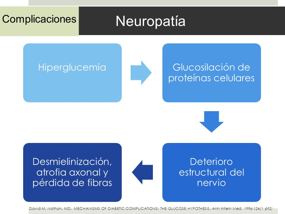 Neuropatía David M. Nathan, MD. MECHANISMS OF DIABETIC COMPLICATIONS: THE GLUCOSE HYPOTHESIS. Ann Intern Med. 1996;124(1 pt2) Complicaciones Hipergluc