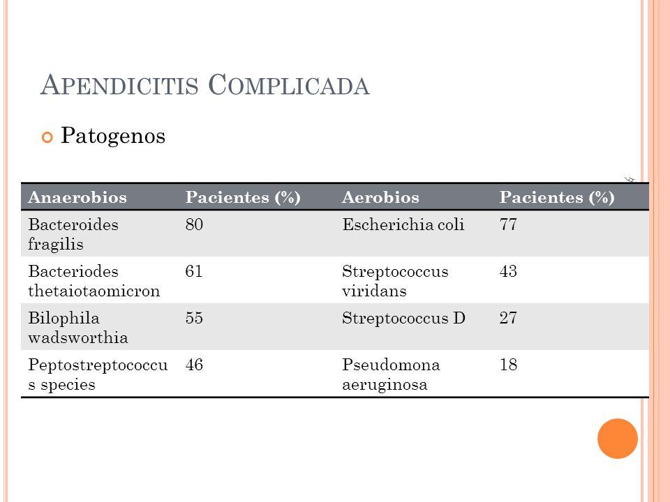 A PENDICITIS C OMPLICADA Patogenos AnaerobiosPacientes (%)AerobiosPacientes (%) Bacteroides fragilis 80Escherichia coli77 Bacteriodes thetaiotaomicron