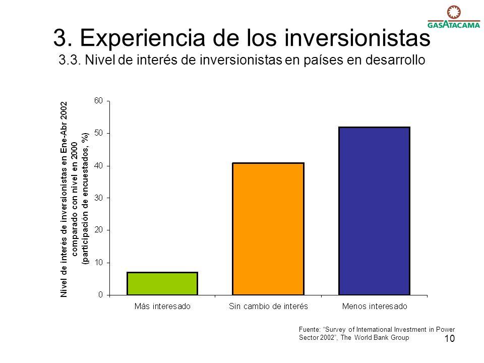 10 3. Experiencia de los inversionistas 3.3. Nivel de interés de inversionistas en países en desarrollo Fuente: Survey of International Investment in
