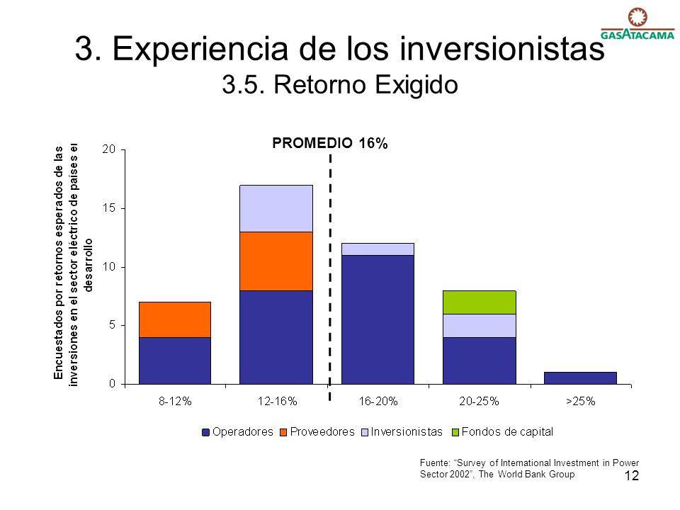 12 3.Experiencia de los inversionistas 3.5.