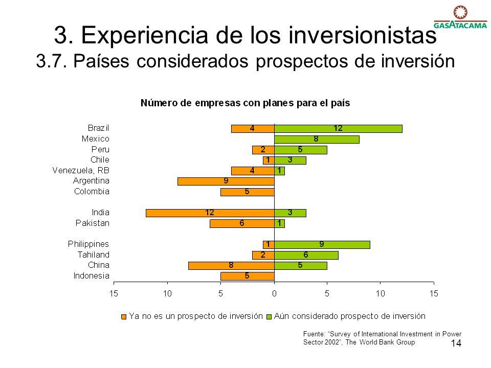 14 3. Experiencia de los inversionistas 3.7. Países considerados prospectos de inversión Fuente: Survey of International Investment in Power Sector 20