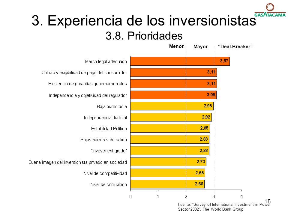 15 3. Experiencia de los inversionistas 3.8. Prioridades Menor Mayor Deal-Breaker Fuente: Survey of International Investment in Power Sector 2002, The