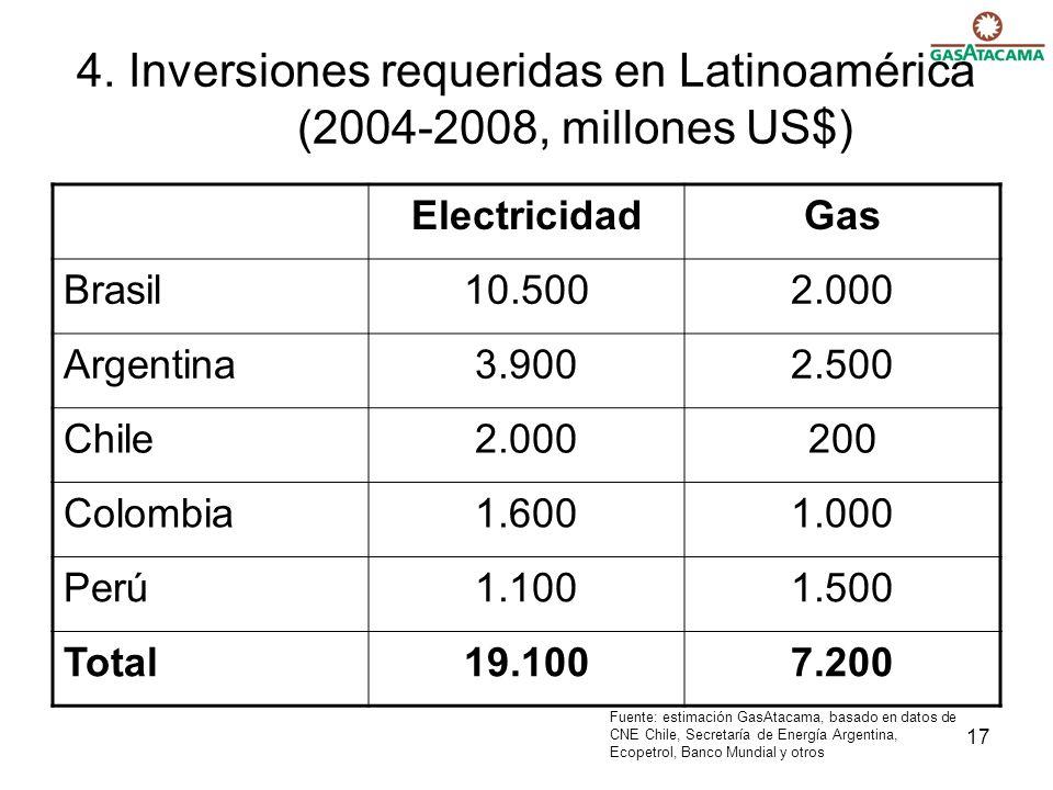 17 4. Inversiones requeridas en Latinoamérica (2004-2008, millones US$) ElectricidadGas Brasil10.5002.000 Argentina3.9002.500 Chile2.000200 Colombia1.