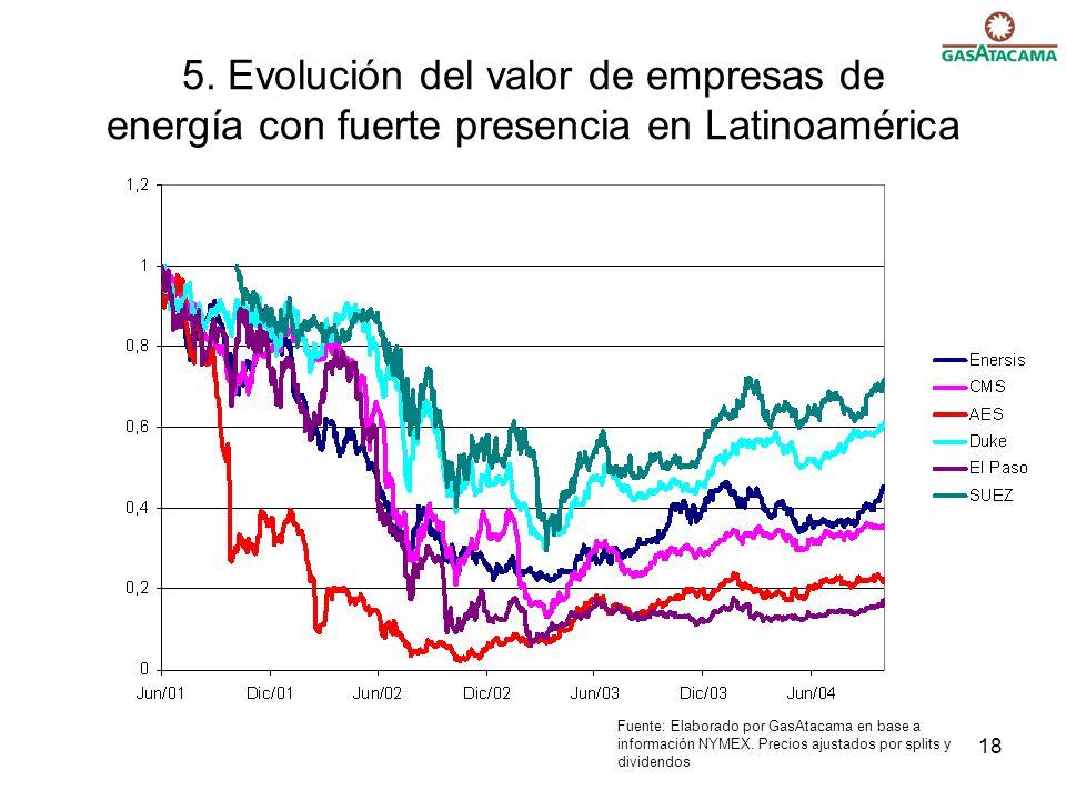 18 5. Evolución del valor de empresas de energía con fuerte presencia en Latinoamérica Fuente: Elaborado por GasAtacama en base a información NYMEX. P