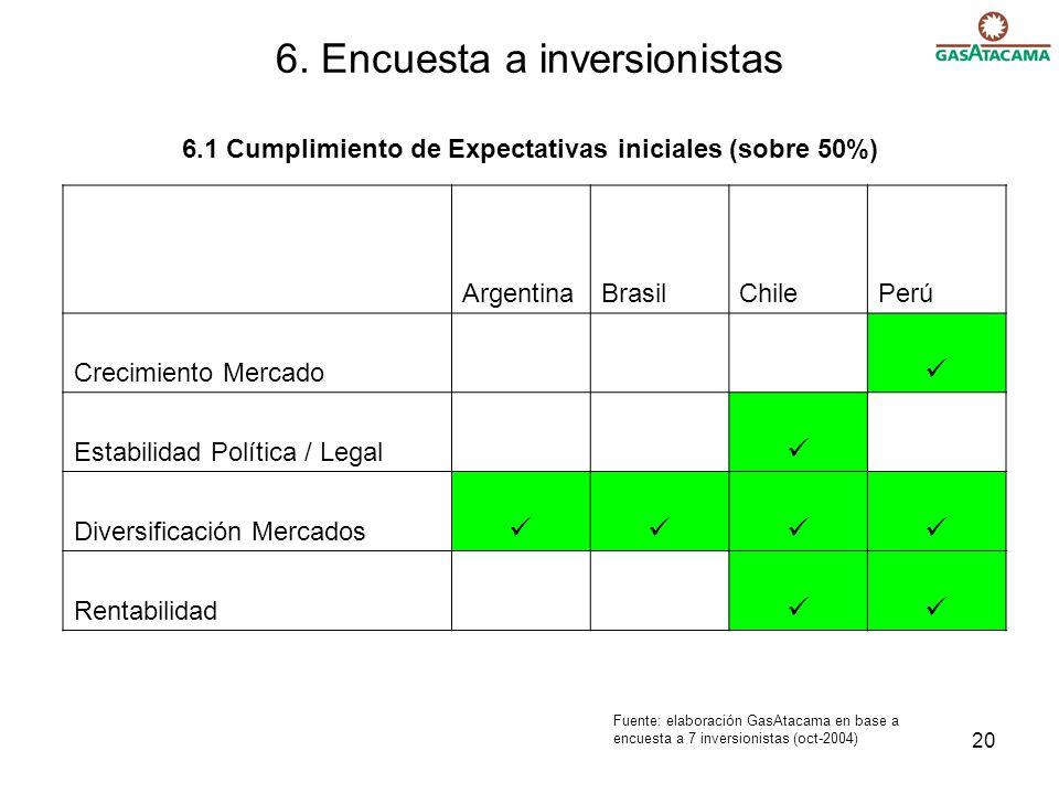 20 6. Encuesta a inversionistas 6.1 Cumplimiento de Expectativas iniciales (sobre 50%) ArgentinaBrasilChilePerú Crecimiento Mercado Estabilidad Políti