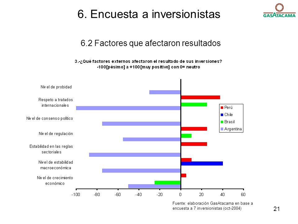 21 6. Encuesta a inversionistas 6.2 Factores que afectaron resultados Fuente: elaboración GasAtacama en base a encuesta a 7 inversionistas (oct-2004)