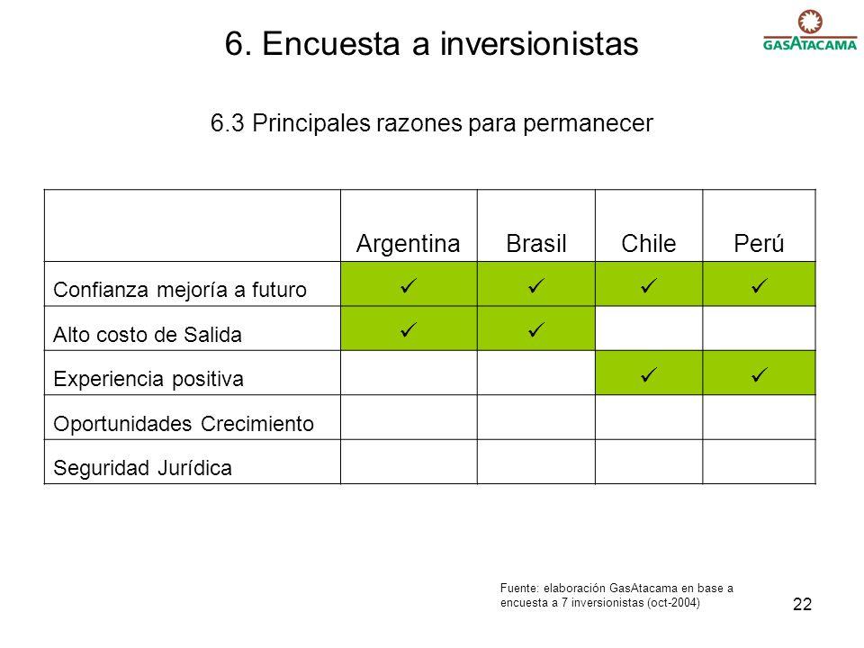 22 6. Encuesta a inversionistas 6.3 Principales razones para permanecer ArgentinaBrasilChilePerú Confianza mejoría a futuro Alto costo de Salida Exper
