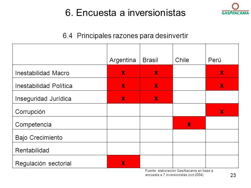 23 6. Encuesta a inversionistas 6.4 Principales razones para desinvertir ArgentinaBrasilChilePerú Inestabilidad Macro xx x Inestabilidad Política xx x