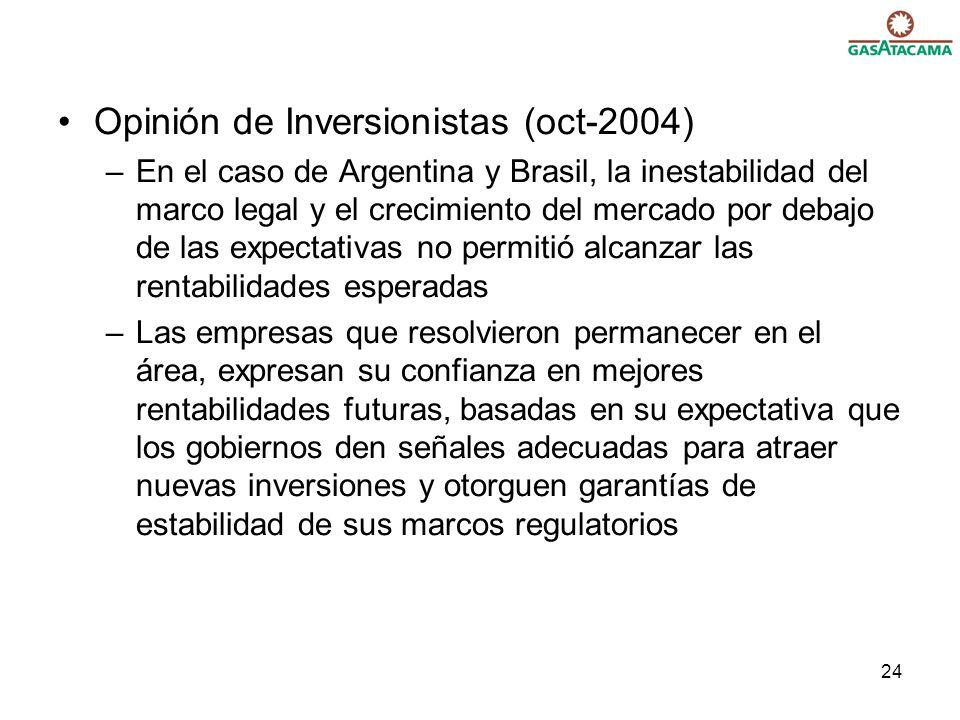 24 Opinión de Inversionistas (oct-2004) –En el caso de Argentina y Brasil, la inestabilidad del marco legal y el crecimiento del mercado por debajo de