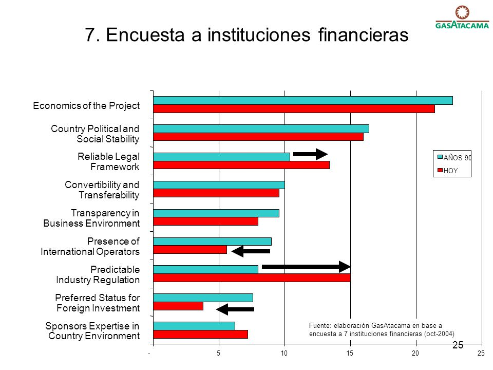 25 7. Encuesta a instituciones financieras -510152025 Sponsors Expertise in Country Environment Preferred Status for Foreign Investment Predictable In