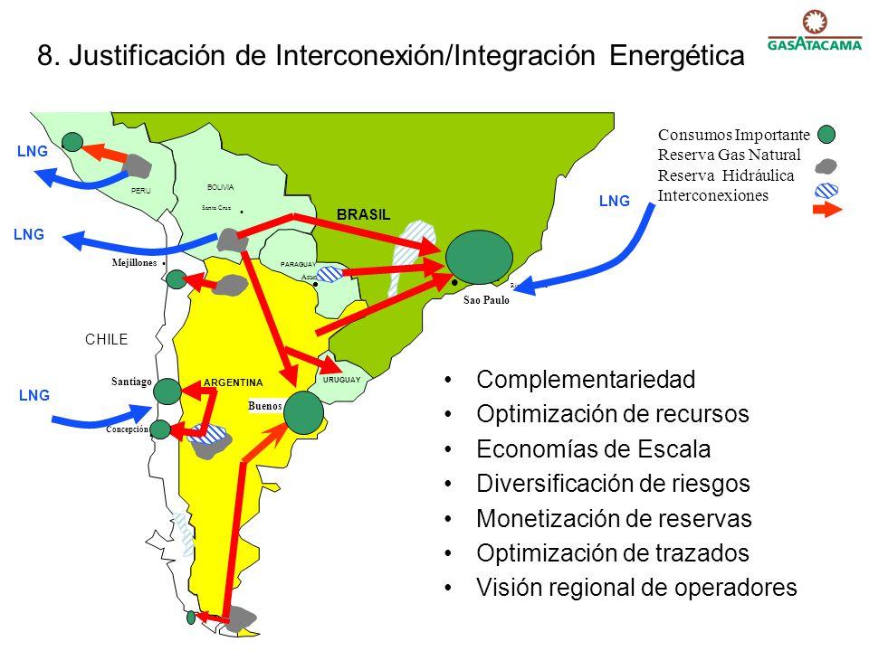 Consumos Importante Reserva Gas Natural Reserva Hidráulica Interconexiones BRASIL URUGUAY PARAGUAY BOLIVIA PERU Asunción Lima Santa Cruz Sao Paulo Rio