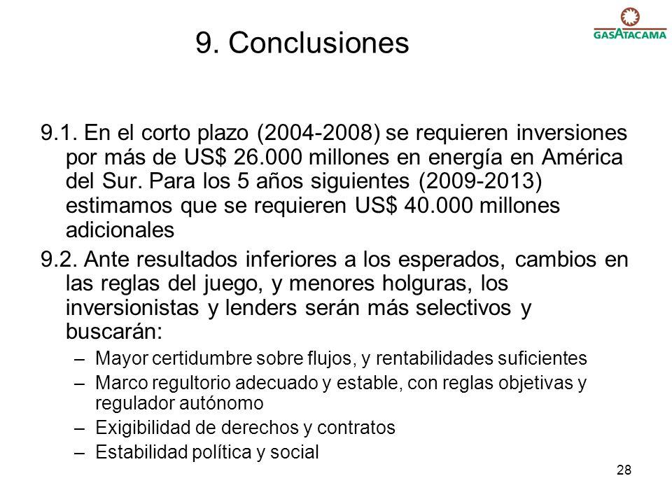 28 9.1. En el corto plazo (2004-2008) se requieren inversiones por más de US$ 26.000 millones en energía en América del Sur. Para los 5 años siguiente