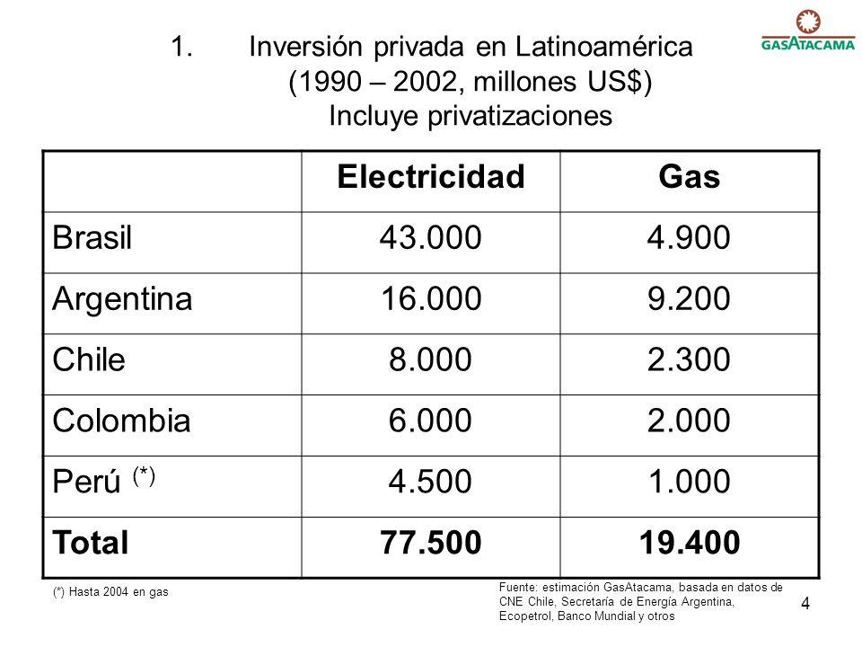 4 1.Inversión privada en Latinoamérica (1990 – 2002, millones US$) Incluye privatizaciones ElectricidadGas Brasil43.0004.900 Argentina16.0009.200 Chile8.0002.300 Colombia6.0002.000 Perú (*) 4.5001.000 Total77.50019.400 Fuente: estimación GasAtacama, basada en datos de CNE Chile, Secretaría de Energía Argentina, Ecopetrol, Banco Mundial y otros (*) Hasta 2004 en gas