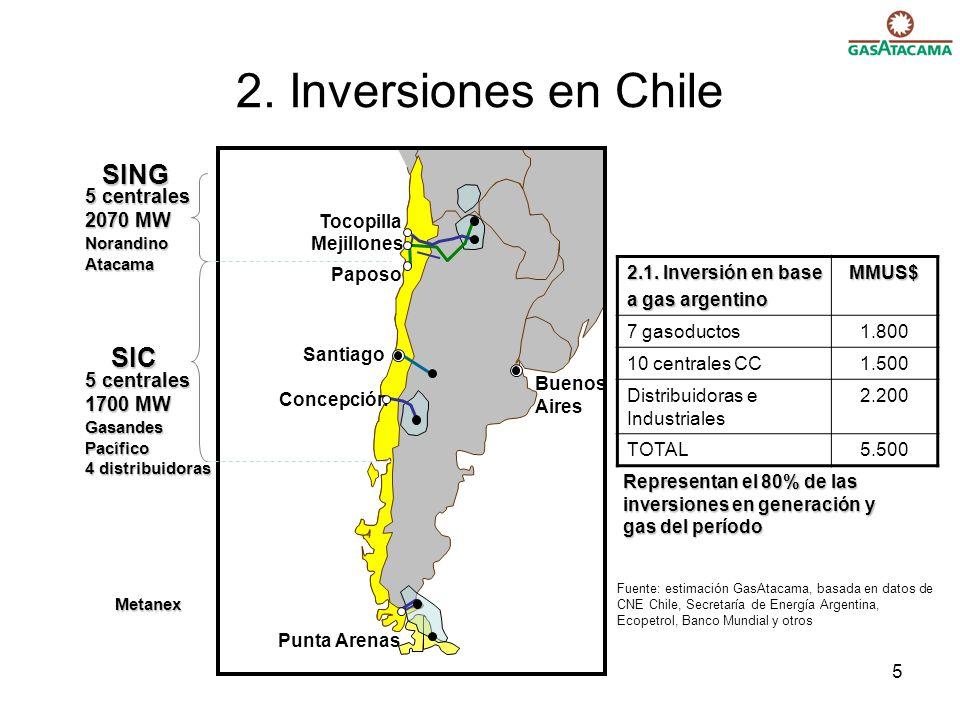 5 Concepción Santiago Tocopilla Mejillones Paposo Punta Arenas Buenos Aires 5 centrales 2070 MW NorandinoAtacama 2. Inversiones en Chile SING SIC 5 ce