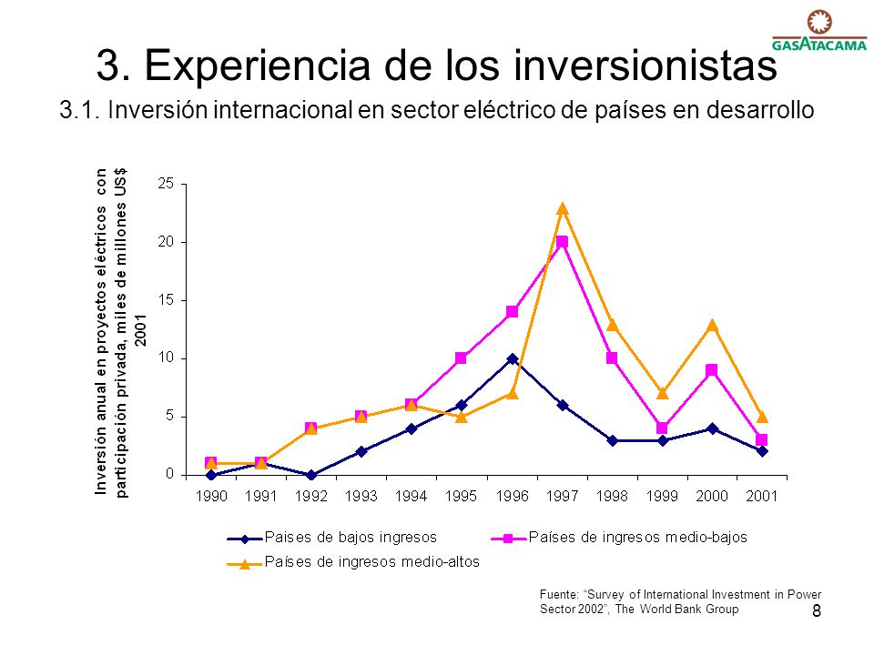 8 3. Experiencia de los inversionistas 3.1. Inversión internacional en sector eléctrico de países en desarrollo Fuente: Survey of International Invest