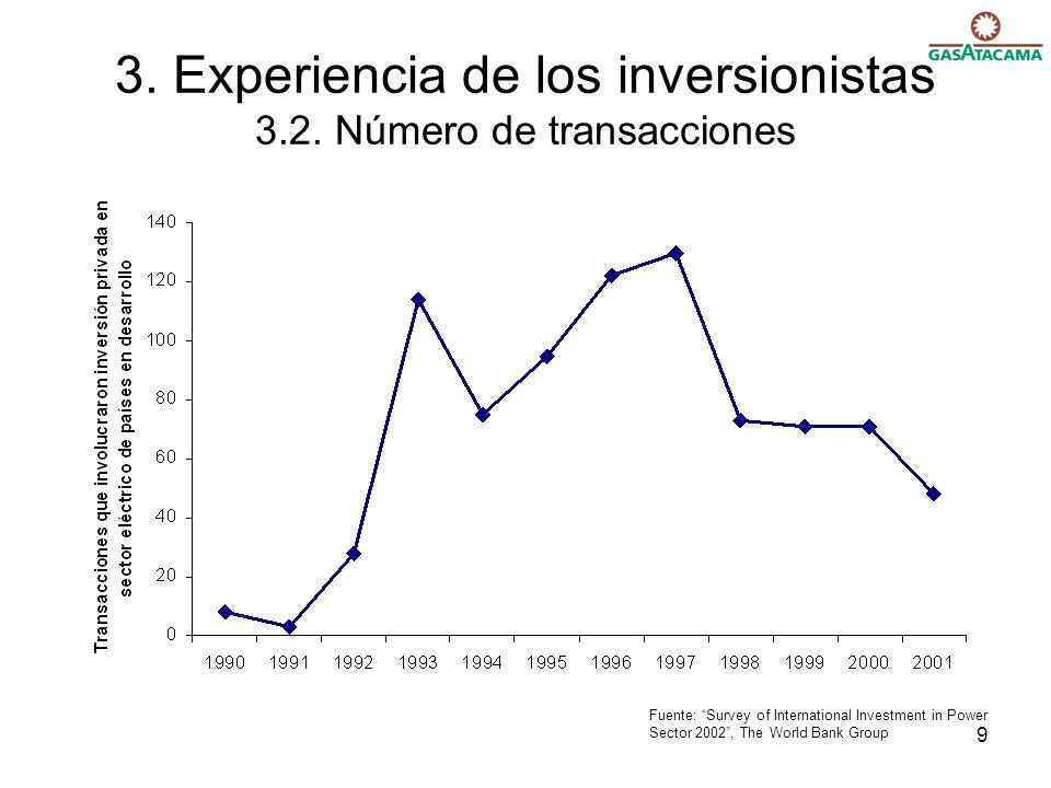 9 3. Experiencia de los inversionistas 3.2. Número de transacciones Fuente: Survey of International Investment in Power Sector 2002, The World Bank Gr