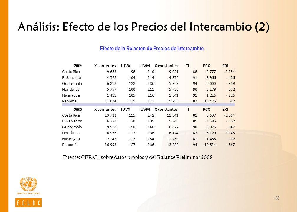 12 Análisis: Efecto de los Precios del Intercambio (2) Efecto de la Relación de Precios de Intercambio Fuente: CEPAL, sobre datos propios y del Balanc