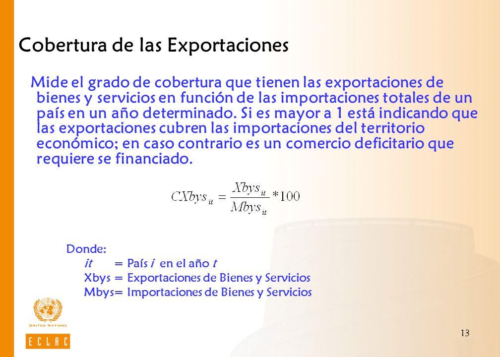 13 Cobertura de las Exportaciones Mide el grado de cobertura que tienen las exportaciones de bienes y servicios en función de las importaciones totale