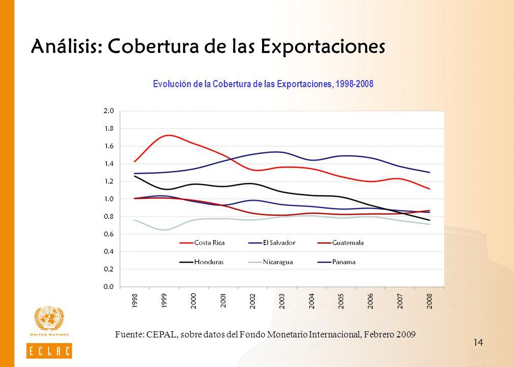 14 Análisis: Cobertura de las Exportaciones Evolución de la Cobertura de las Exportaciones, 1998-2008 Fuente: CEPAL, sobre datos del Fondo Monetario I