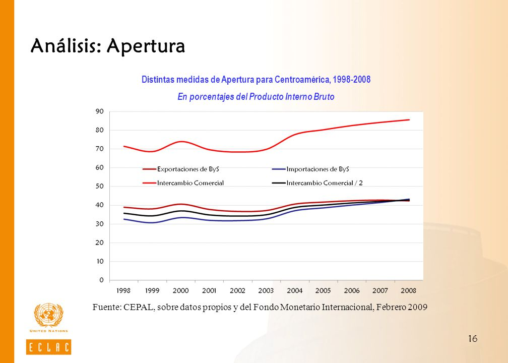16 Análisis: Apertura Distintas medidas de Apertura para Centroamérica, 1998-2008 En porcentajes del Producto Interno Bruto Fuente: CEPAL, sobre datos
