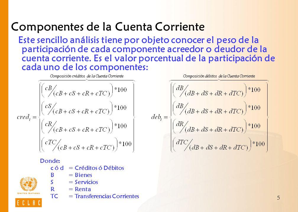 5 Componentes de la Cuenta Corriente Este sencillo análisis tiene por objeto conocer el peso de la participación de cada componente acreedor o deudor