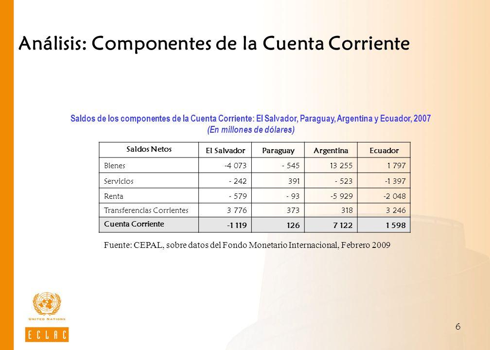 7 Análisis: Componentes de la Cuenta Corriente Créditos El SalvadorParaguayArgentinaEcuador Bienes41,877,975,175,5 Servicios15,512,213,96,0 Renta3,04,58,91,3 Transferencias Corrientes39,85,32,117,2 Suman 100,0 Total créditos 9 6487 01074 30719 691 Fuente: CEPAL, sobre datos del Fondo Monetario Internacional, Febrero 2009 Análisis de los componentes de la Cuenta Corriente: El Salvador, Paraguay, Argentina y Ecuador, 2007 (En porcentajes del total y en millones de dólares) Débitos El SalvadorParaguayArgentinaEcuador Bienes75,387,363,372,2 Servicios16,16,716,114,2 Renta8,06,018,712,7 Transferencias Corrientes0,60,01,90,8 Suman 100,0 Total débitos 10 7666 88467 18518 094