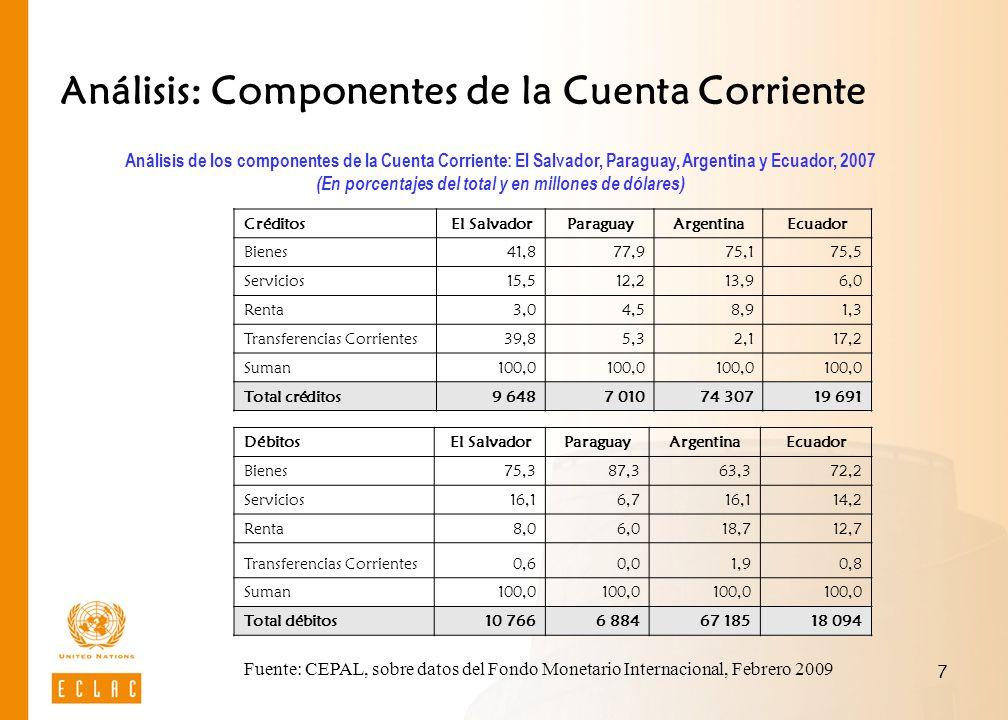 7 Análisis: Componentes de la Cuenta Corriente Créditos El SalvadorParaguayArgentinaEcuador Bienes41,877,975,175,5 Servicios15,512,213,96,0 Renta3,04,