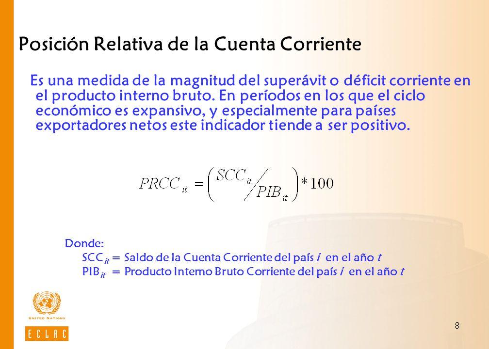 9 Análisis: Posición Relativa de la Cuenta Corriente Fuente: CEPAL, sobre datos del Fondo Monetario Internacional, Febrero 2009 América Central: Posición relativa de la Cuenta Corriente, 2000-2008 (En porcentajes del PIB) 200020012002200320042005200620072008 Costa Rica-4,4-3,7-5,1-5,0-4,3-4,9-4,7-6,0-8,9 El Salvador-3,3-1,1-2,8-4,7-4,0-3,3-3,6-5,5-7,1 Guatemala-6,1-6,7-5,9-4,7-5,2-4,8-5,2 -4,7 Honduras-7,1-6,3-3,6-6,7-7,7-3,1-4,7-9,9-13,8 Nicaragua-21,4-19,5-18,5-16,2-14,5-15,1-12,8-18,3-20,6 Panamá-5,8-1,4-0,8-4,1-7,1-6,6-3,1-7,3-12,1 América Central-6,1-4,8 -5,5-5,8-5,2-4,8-6,9-9,0