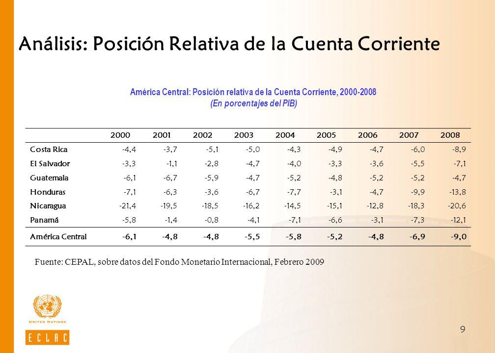 9 Análisis: Posición Relativa de la Cuenta Corriente Fuente: CEPAL, sobre datos del Fondo Monetario Internacional, Febrero 2009 América Central: Posic