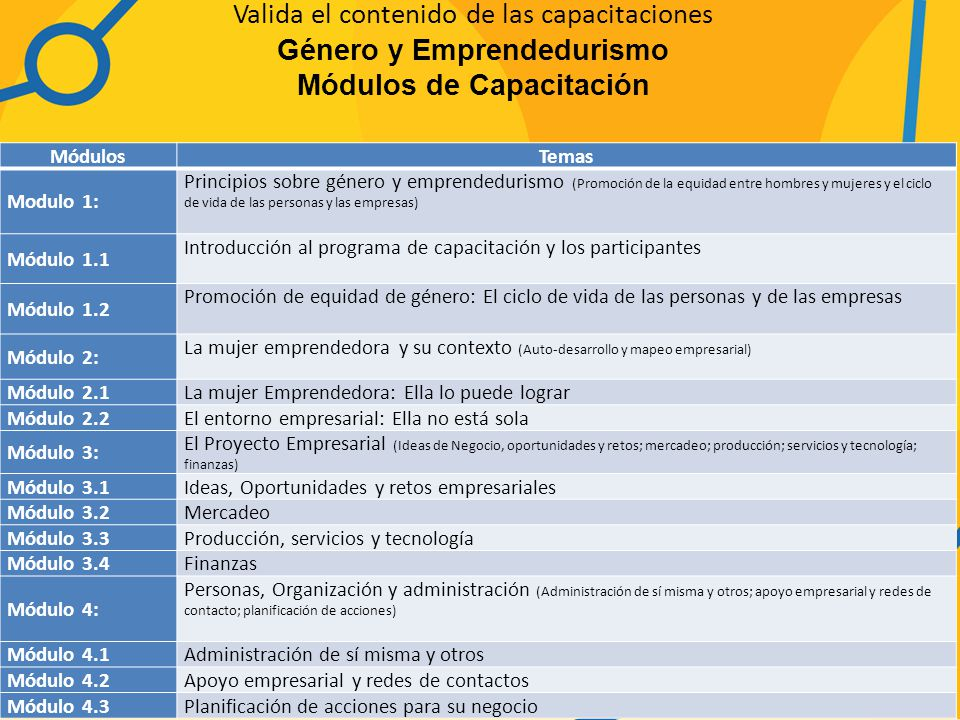 Valida el contenido de las capacitaciones Género y Emprendedurismo Módulos de Capacitación MódulosTemas Modulo 1: Principios sobre género y emprendedurismo (Promoción de la equidad entre hombres y mujeres y el ciclo de vida de las personas y las empresas) Módulo 1.1 Introducción al programa de capacitación y los participantes Módulo 1.2 Promoción de equidad de género: El ciclo de vida de las personas y de las empresas Módulo 2: La mujer emprendedora y su contexto (Auto-desarrollo y mapeo empresarial) Módulo 2.1La mujer Emprendedora: Ella lo puede lograr Módulo 2.2El entorno empresarial: Ella no está sola Módulo 3: El Proyecto Empresarial (Ideas de Negocio, oportunidades y retos; mercadeo; producción; servicios y tecnología; finanzas) Módulo 3.1Ideas, Oportunidades y retos empresariales Módulo 3.2Mercadeo Módulo 3.3Producción, servicios y tecnología Módulo 3.4Finanzas Módulo 4: Personas, Organización y administración (Administración de sí misma y otros; apoyo empresarial y redes de contacto; planificación de acciones) Módulo 4.1Administración de sí misma y otros Módulo 4.2Apoyo empresarial y redes de contactos Módulo 4.3Planificación de acciones para su negocio