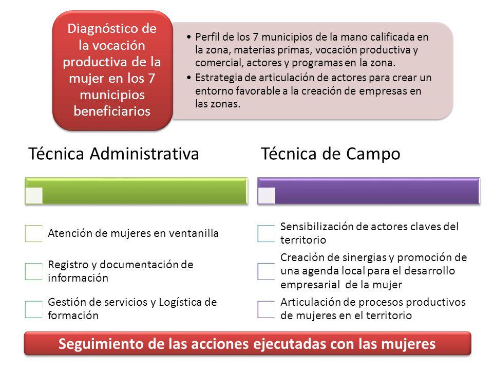 Perfil de los 7 municipios de la mano calificada en la zona, materias primas, vocación productiva y comercial, actores y programas en la zona.