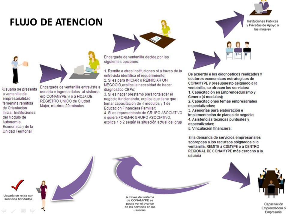 FLUJO DE ATENCION DE LA VENTANILLA FLUJO DE ATENCION