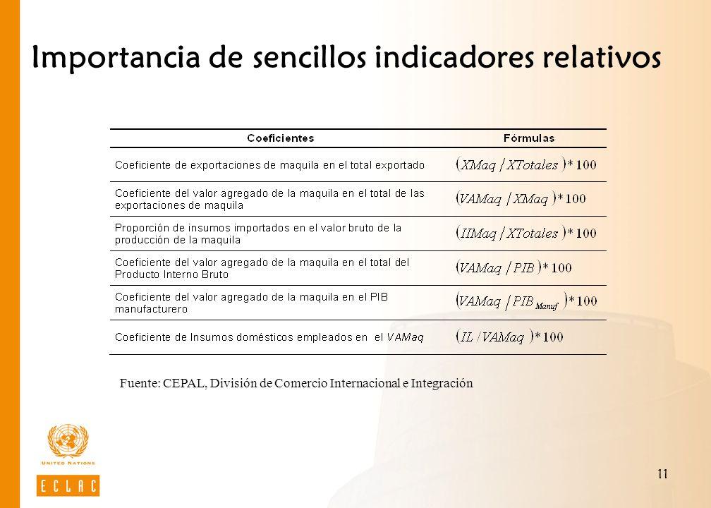11 Importancia de sencillos indicadores relativos Fuente: CEPAL, División de Comercio Internacional e Integración