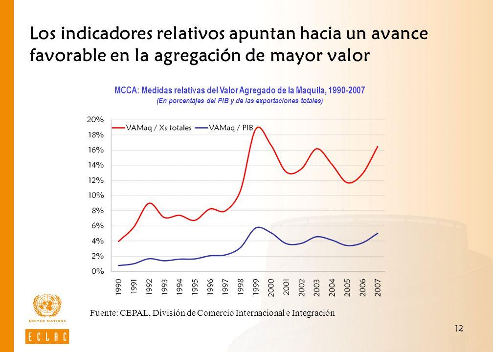 12 Los indicadores relativos apuntan hacia un avance favorable en la agregación de mayor valor Fuente: CEPAL, División de Comercio Internacional e Int