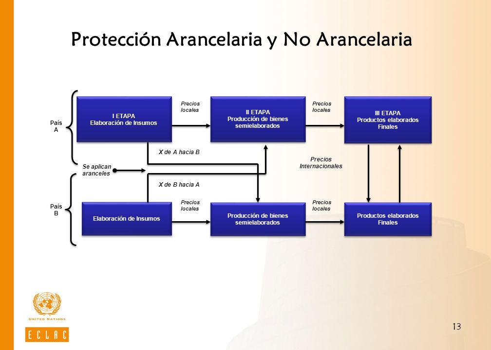 13 Protección Arancelaria y No Arancelaria II ETAPA Producción de bienes semielaborados II ETAPA Producción de bienes semielaborados III ETAPA Product