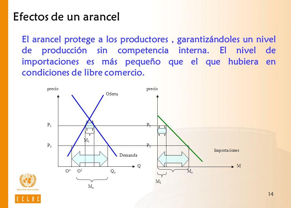 14 Efectos de un arancel Demanda P1P0P1P0 Oferta Importaciones precio MQ MoMo P1P0P1P0 QoQo O o O 1 MoMo M 1 El arancel protege a los productores, gar