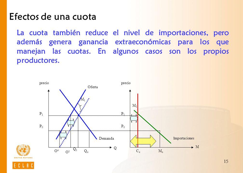 15 Efectos de una cuota La cuota también reduce el nivel de importaciones, pero además genera ganancia extraeconómicas para los que manejan las cuotas