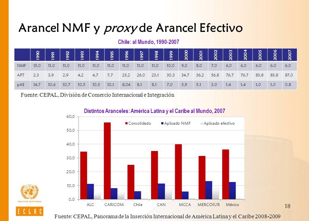18 Arancel NMF y proxy de Arancel Efectivo Chile: al Mundo, 1990-2007 Fuente: CEPAL, División de Comercio Internacional e Integración 1990 1991 199219