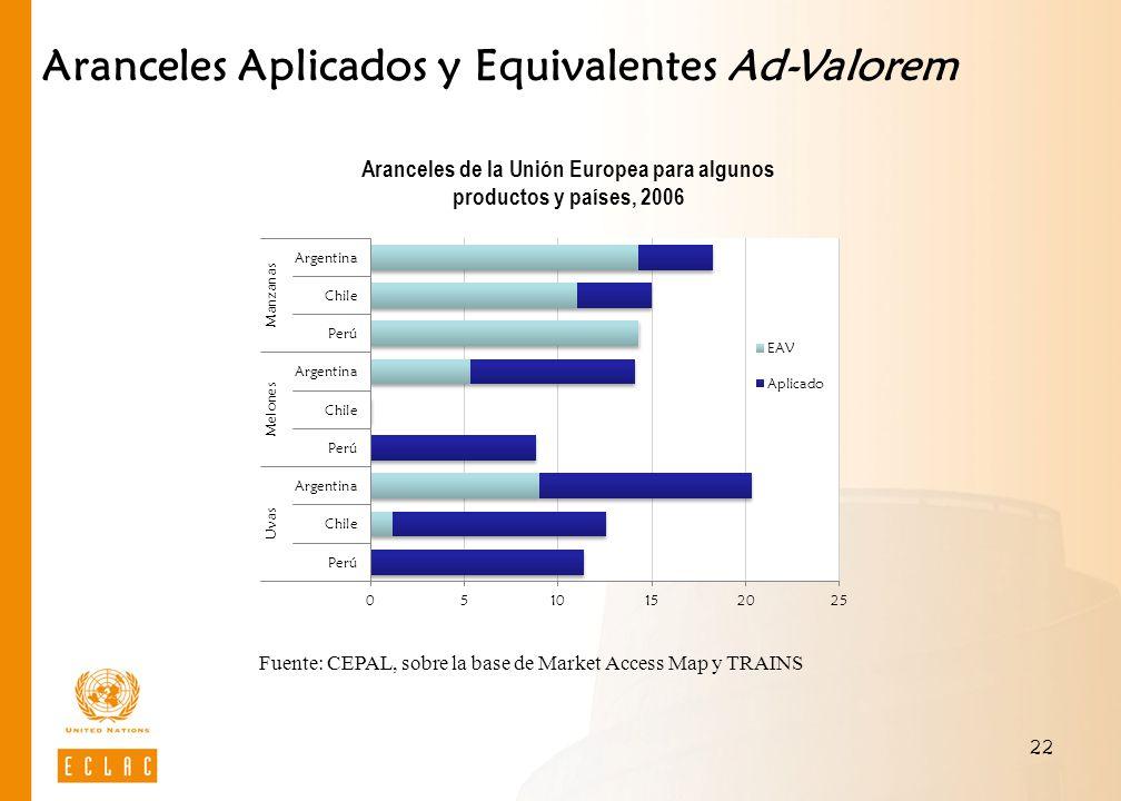 22 Aranceles Aplicados y Equivalentes Ad-Valorem Aranceles de la Unión Europea para algunos productos y países, 2006 Fuente: CEPAL, sobre la base de M